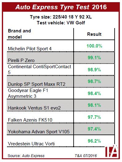 Rezultate test anvelope vara Auto Express 2016