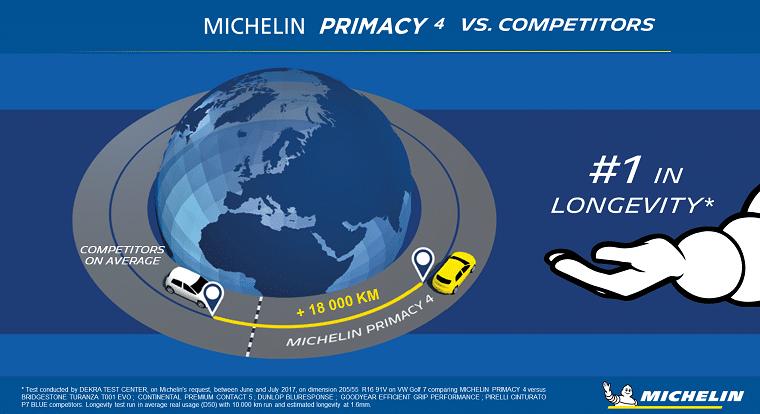 Teste anvelope de vara Michelin Primacy 4